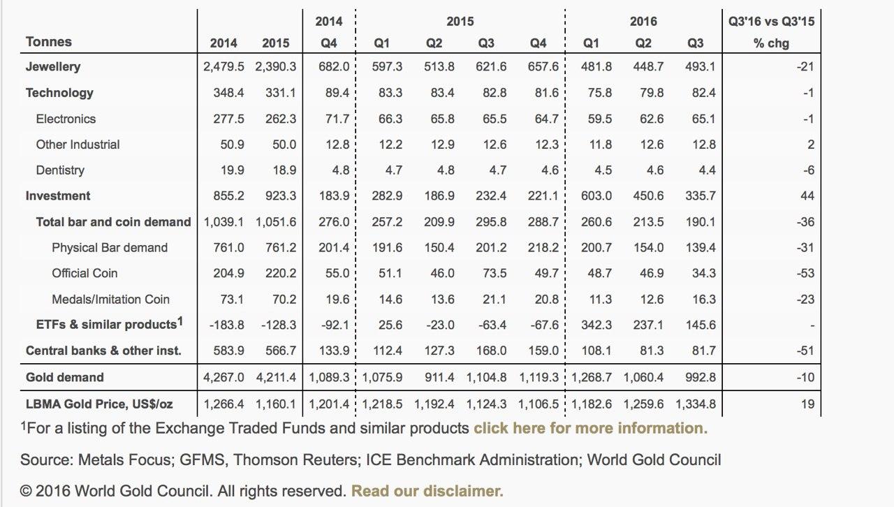 gold consumption