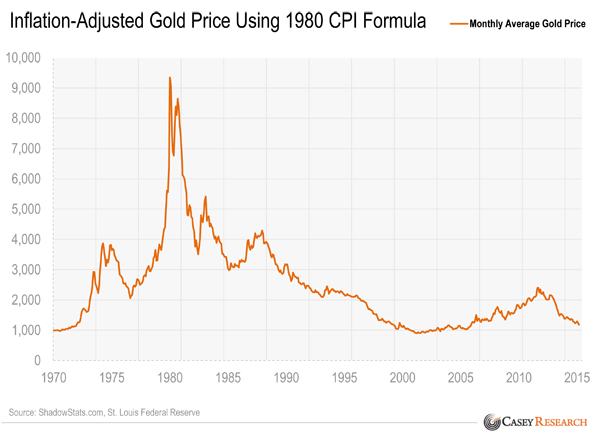 gold price with inflation