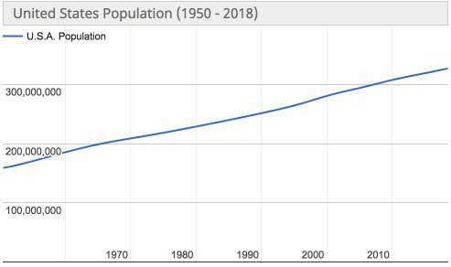 usa population
