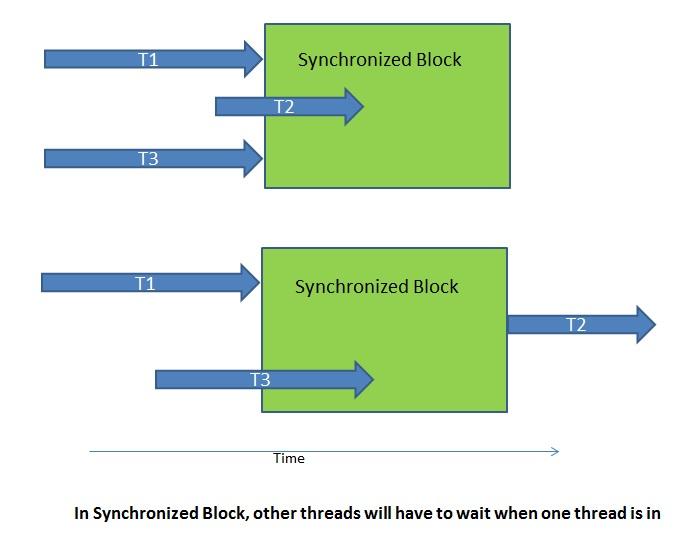 Synchronized block