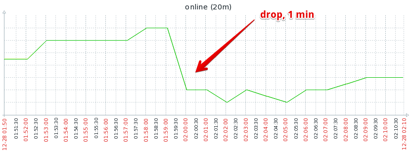Zabbix drop